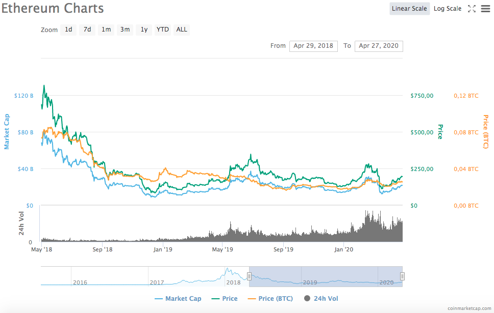 screen shot 2020 04 27 at 8.02.46 pm - Ethereum Price Prediction 2020 and 2025