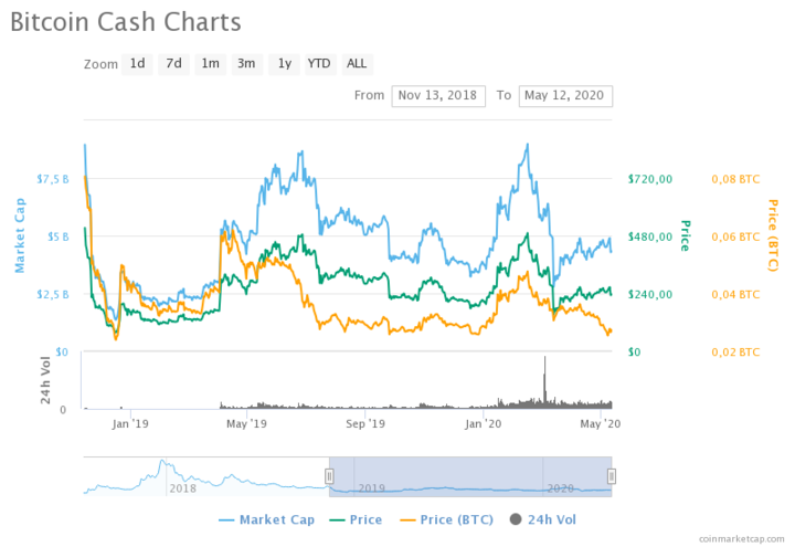 Bitcoin Cash Price Prediction for 2020, 2025 and 2030 ...