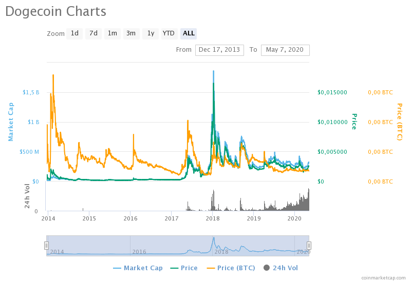 dogecoin charts - What is Dogecoin (DOGE)? A Beginner's Guide