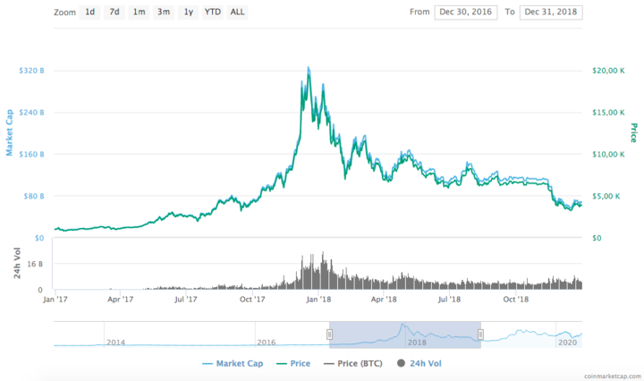 screen shot 2020 05 04 at 9.29.55 pm 720 - Bitcoin (BTC) Price Prediction for 2020, 2025 and 2030