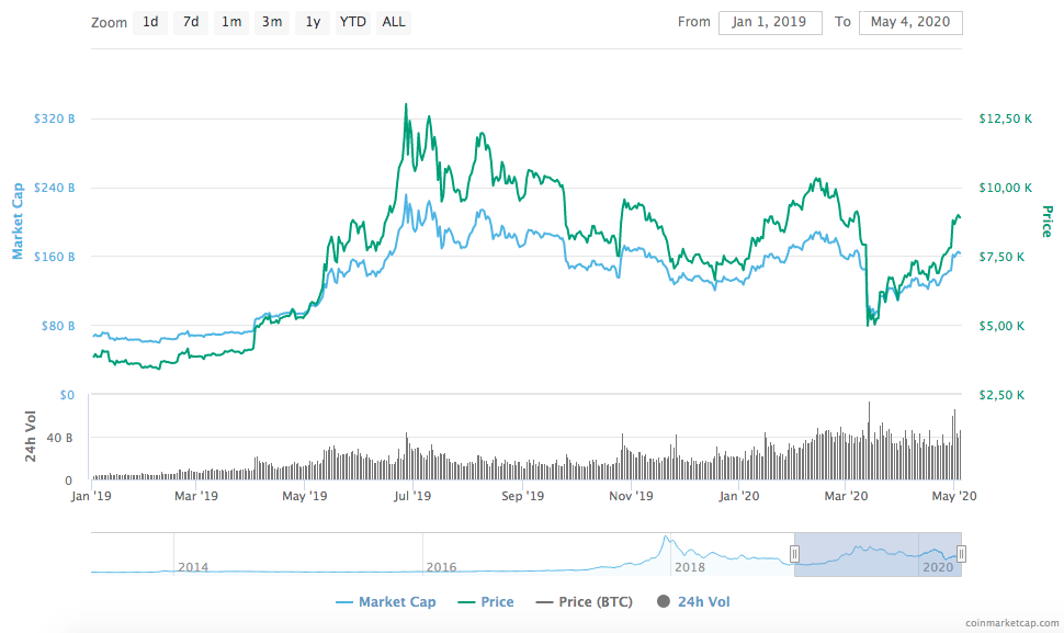 screen shot 2020 05 04 at 9.32.16 pm - Bitcoin (BTC) Price Prediction for 2020, 2025 and 2030